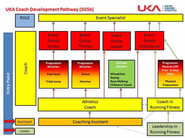 UKA Coaching Pathway